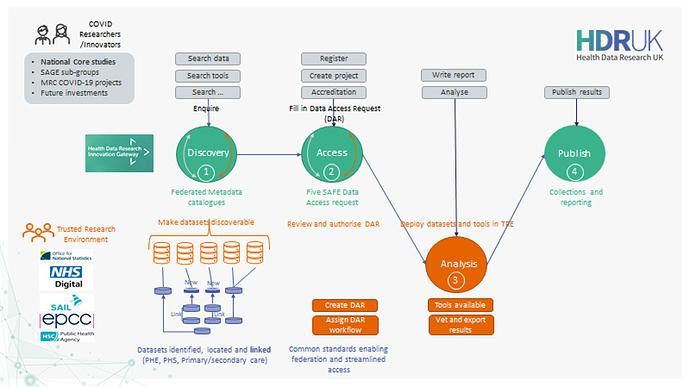 data custodian journey